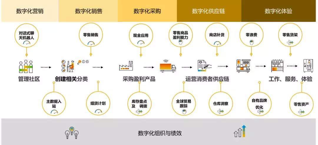 SAP数字化