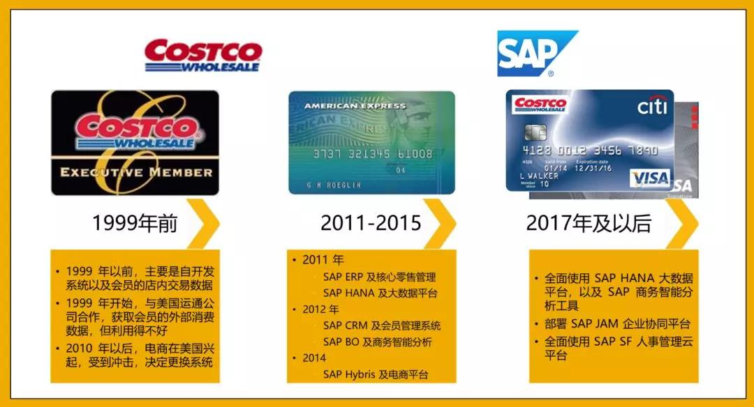 SAP与Costco